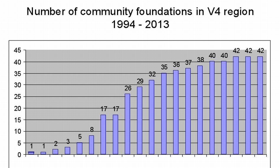 A közösségi alapítványok száma a V4 országokban, 1994-2013
